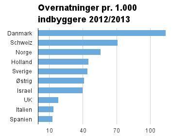 Registrerede overnatninger for ikke-tyskere i Berlin i perioden august 2012-juli 2013