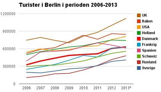Totale antal registrerede overnatninger på hoteller, hostels, campingpladser osv. i Berlin efter gæstens hjemland.* 2013-tallet er for de 12 måneder i perioden august 2012-juli 2013.