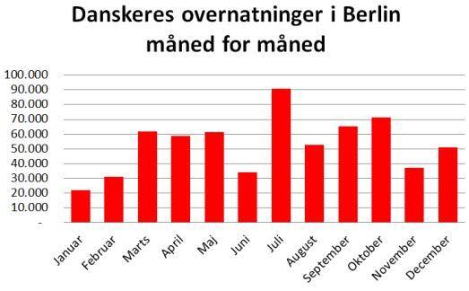I januar er danskerne ikke tilbøjelige til at rejse til Berlin, men december er i stigende grad populær.