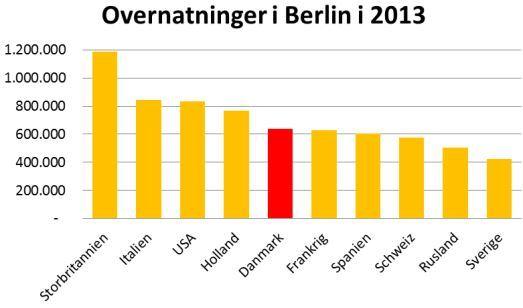 Danskerne har overhalet franskmænd og spaniere, når det handler om antallet af registrerede overnatninger i Berlin