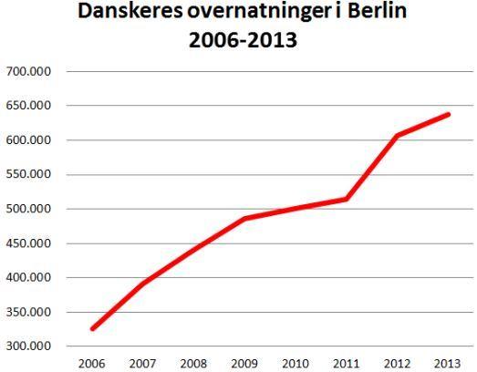 Danskernes lyst til at besøge Berlin er kun gået én vej i de senere år.